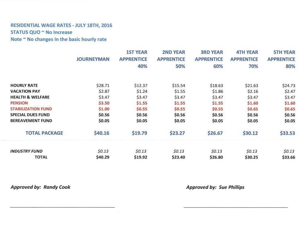 Residential Wage Rates Sheet Metal Workers Amp Roofers
